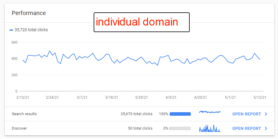 Domain report in GSC