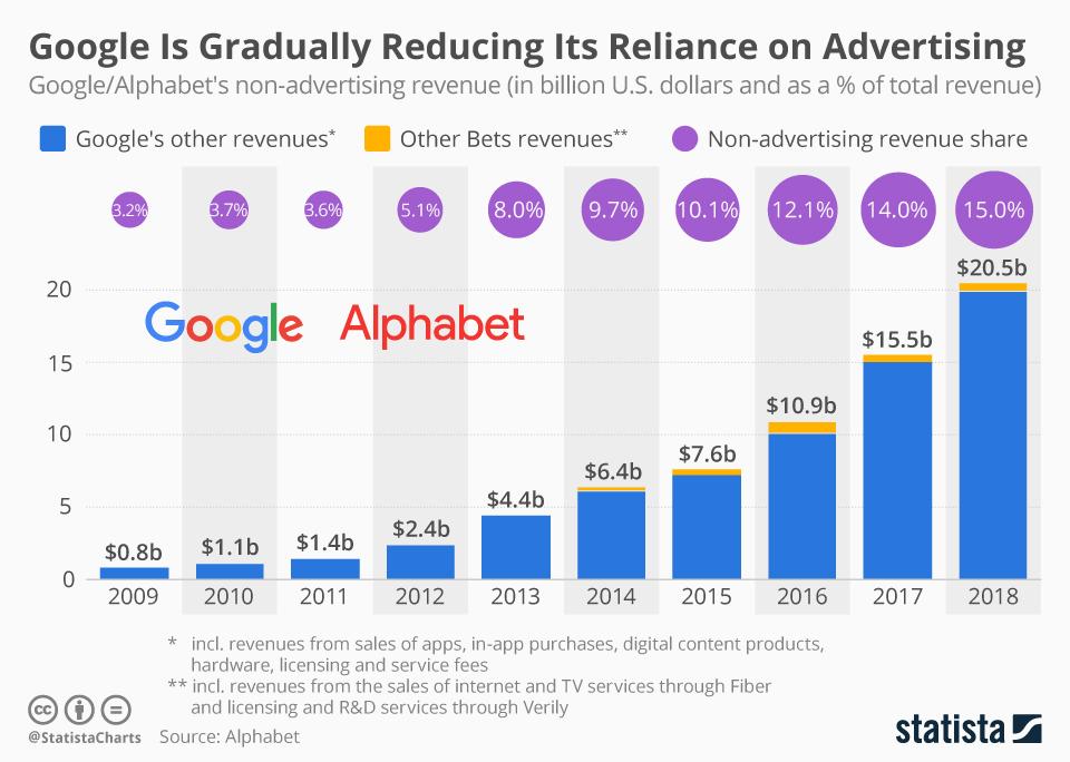 Google's revenues