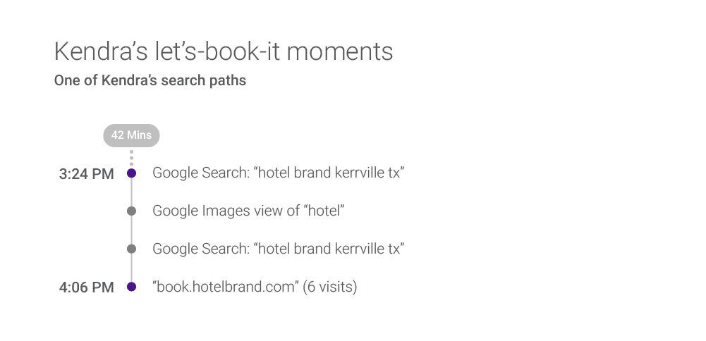 Micromoments during a hotel booking