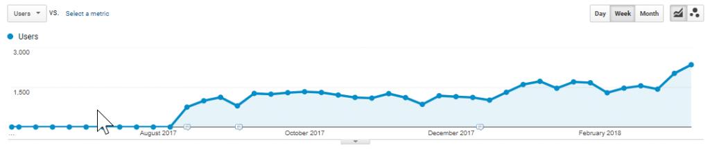 SEO traffic increase