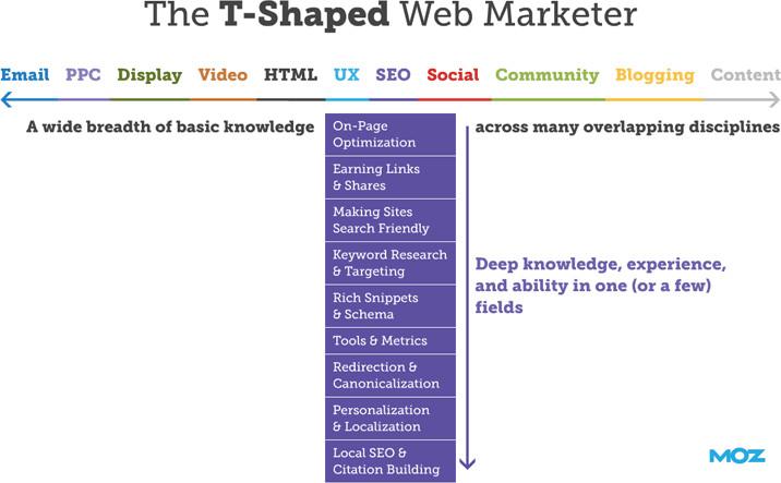T-shape web marketer
